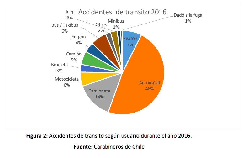 accidente de transito 2016